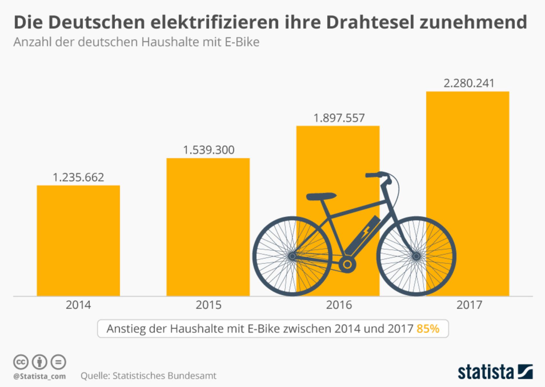 Statistik E-Bikes in Deutschland